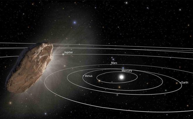 """Resultado de imagen de Los movimientos de cometas y asteroides, a pesar de tener la defensa de Júpiter"""""""